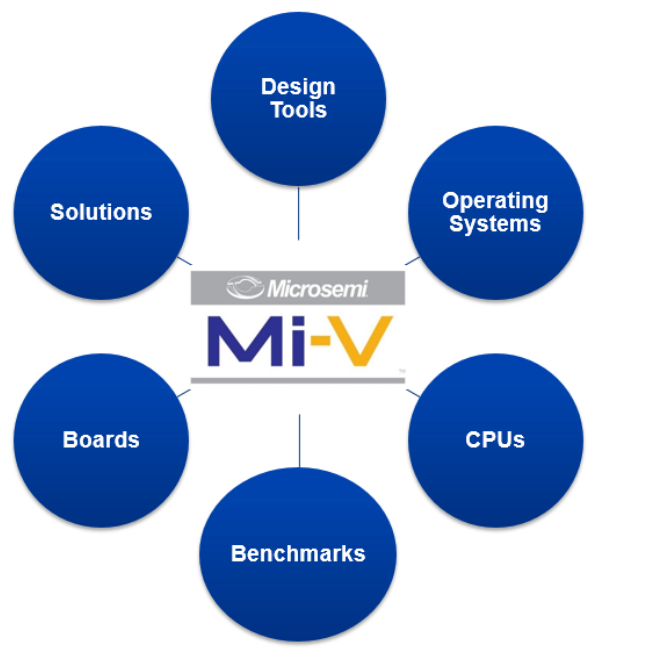 Microsemi announces development tools to speed design of for Risc v architecture