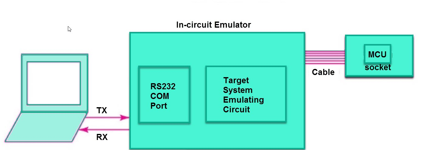 What is an In-Circuit Emulator?