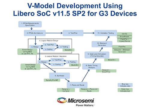 FPGA design tools