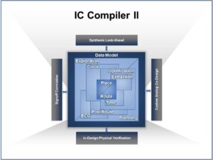 IC compiler