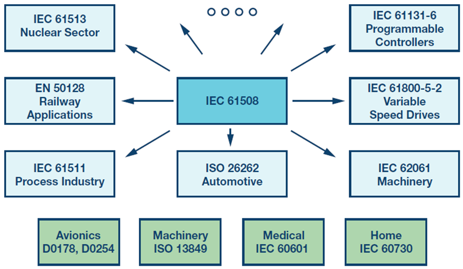 IEC 61508 functional safety
